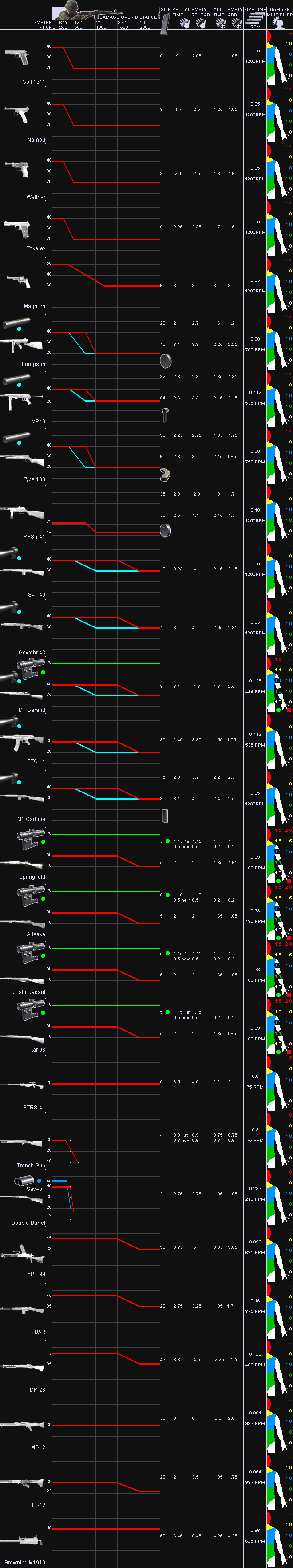 Cod waw weapons chart weapon stats
