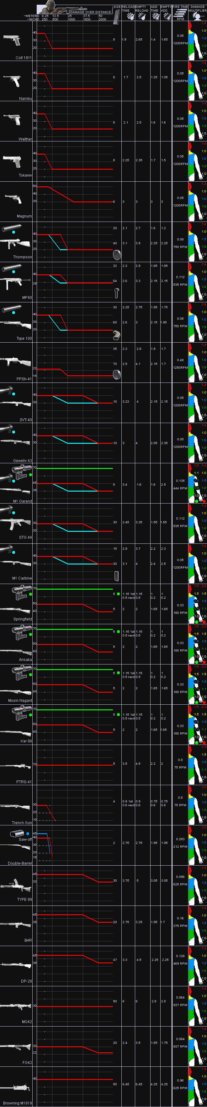 CoD4 Bullet Penetration Chart