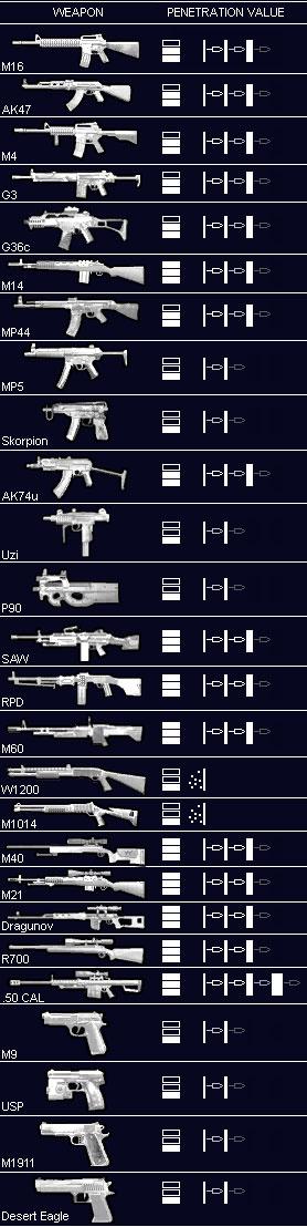 Advanced warfare weapon stat chart reanimators