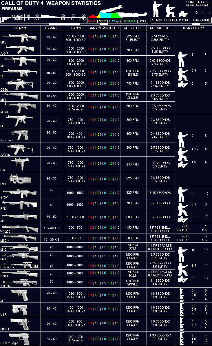 CoD4 Central | CoD4 Weapons Chart | Modern Warfare Remastered